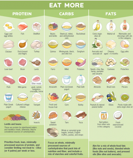 Nutritious Nuggets: What Should I eat?? – FitWit